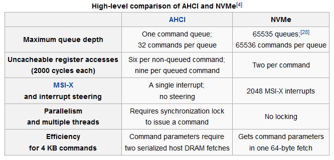NVMe Benefits